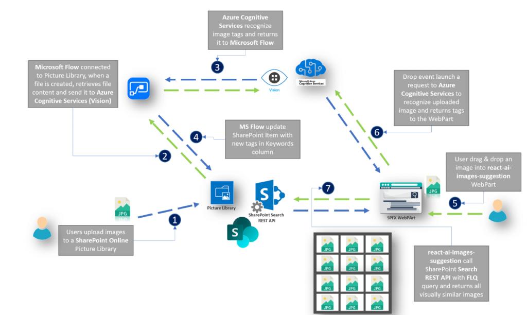 CALL #07 - SPFx e gli Azure Cognitive Services